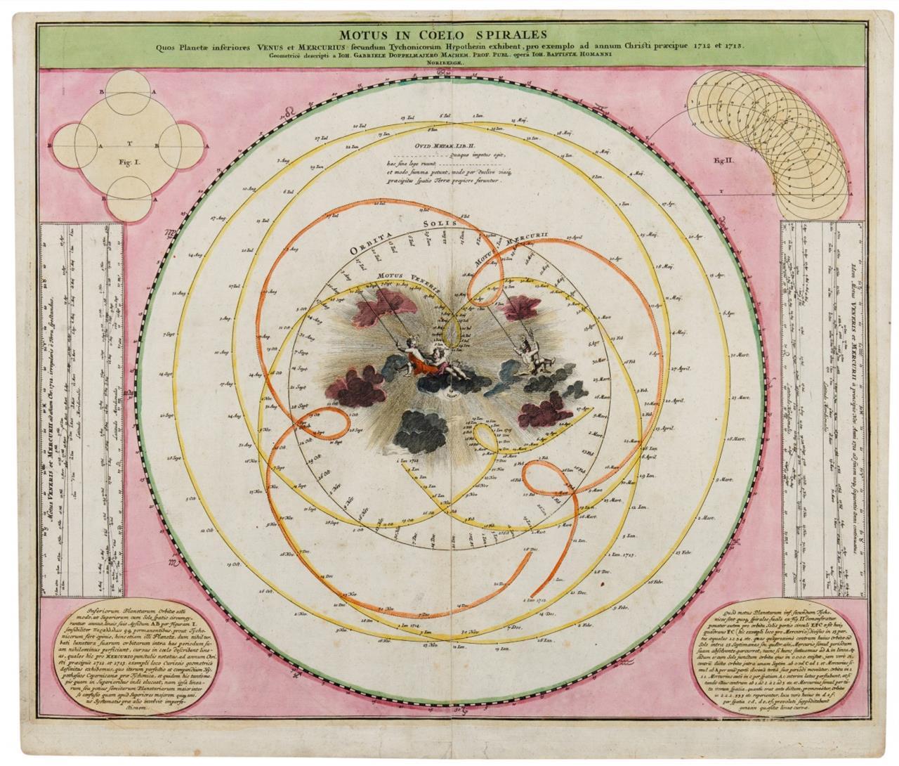 Motus in Coelo Spirales. Kolorierte Kupferstichkarte von J.G. Doppelmayr, bei J.B. Homann.